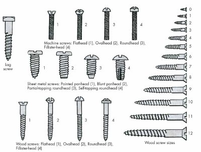 screw-thread-types